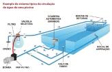 Sistema típico de circulação de piscina - Fonte: Fluidra